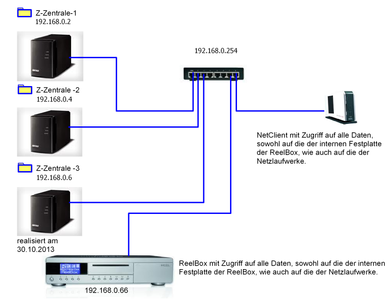Blockschaltbild-Multimedia-Netzwerk