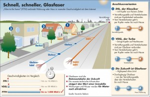 Fibre to the home (FTTH) verbindet Wohnung oder Haus in rasender Geschwindigkeit mit dem Internet
