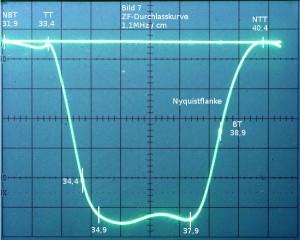 ZF-Durchlasskurve