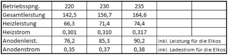 Hier die gemessenen Leistungsdaten des Gerätes bei verschiedenen Netzspannungen