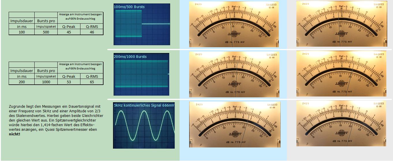 Die Tabelle zeigt von links die Sollwerte, die Schwingungspakete sowie die jeweils daraus resultierende Quasi-Spitzenwertanzeige und rechts die Quasi-Effektivwertanzeige, B&K 2429.